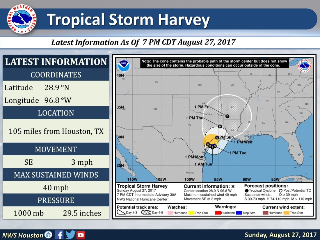 National Weather Service Info